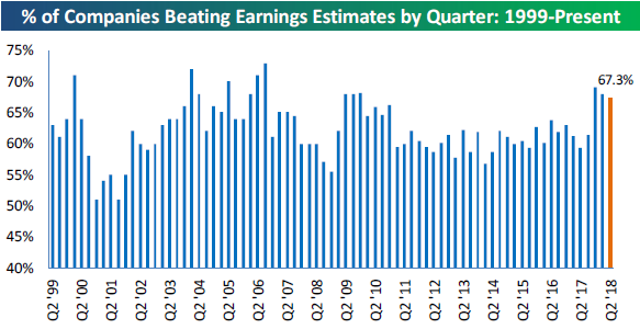 Earnings and Guidance Trends This Season | Bespoke