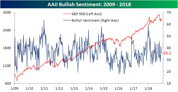 Image result for aaii bullish sentiment chart