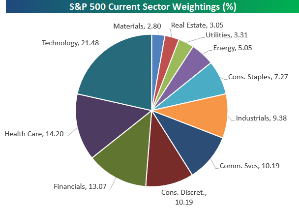 S P 500 Sector Weightings Mid Year 2019 Bespoke Investment Group