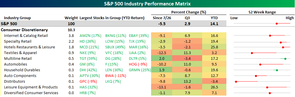 Mixed Fortunes in Consumer Discretionary | Bespoke