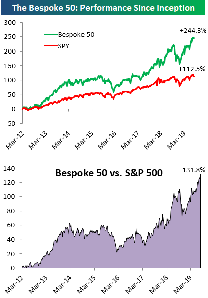 The Bespoke 50 Top Growth Stocks | Bespoke Investment Group